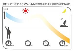 ウシオライティング,戸田建設,村田製作所,「スマートホスピタルライティングシステム」を共同開発