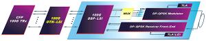 NTTエレクトロニクス,1チップ高機能100G OTNフレーマLSIを発売