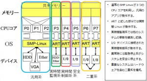 産総研,高精度な実時間OS「ART-Linux」を公開