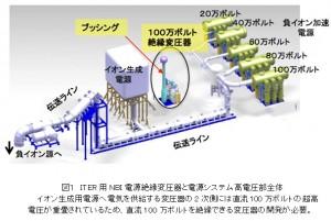 原研、直流100万ボルト超高耐電圧の絶縁変圧器の開発に成功