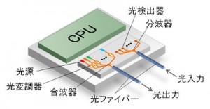 富士通,CPU間の大容量データ伝送に向けた4波長シリコン集積レーザを開発