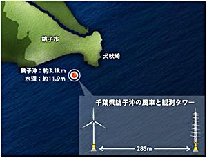 NEDO、国内初「沖合洋上風力発電」が本格実証運転を開始