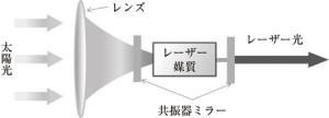 太陽光励起レーザーの開発とそのエネルギー応用
