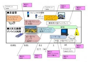 図1 スマートレーザーディスプレイの市場展開。光源出力に対する応用、商品化