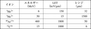 レーザー生成イオン育種と品種改良の可能性