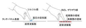 富士通,超音波振動により触感が得られるタッチパネル技術を開発