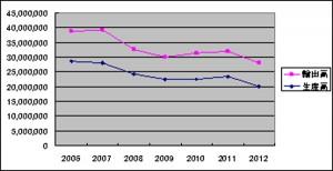 図1 光分析機器生産額・輸出額の推移(出典:日本分析機器工業会)