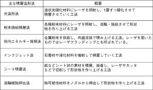 表1 主なAM技術