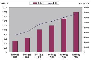 図1 3Dプリンタ市場規模推移と予測(出典:矢野経済研究所)