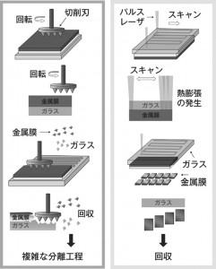 従来技術(左)と,開発した技術(右)の比較(提供資料を基に作成)