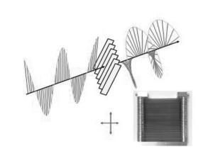 位相板による電磁波の偏光制御の概念図。直線偏光の電磁波を位相板に入射すると,透過波の偏光が大きく変化する。右下は金属板だけで作製した位相板の写真。