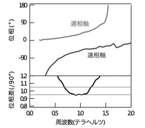 構築した位相板における遅相軸と速相軸の位相シフトの周波数依存性。0.67〜1.21THzの周波数帯で90°の位相差が5%以内の精度で生じていることから1/4波長板で機能する。