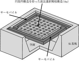 図2 プラズモノクス波長選択サーモパイル赤外線センサの画素