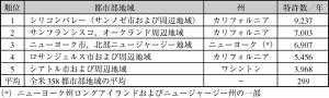 シリコンバレー AS NO.1