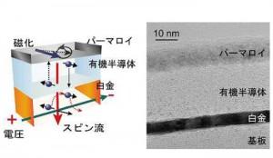 慶大,導電性高分子中に磁気の流れを作り出すことに室温で初めて成功