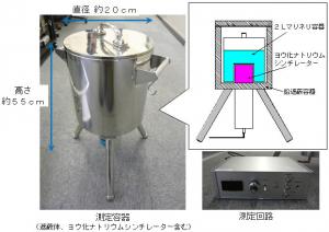 開発した放射能測定装置のプロトタイプ