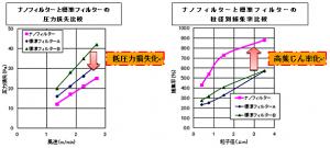 圧力損失(Pa)と粒子捕集率(%)の比較(社内ラボ機評価)