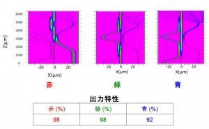 各波長の合波器上の経路と出力特性