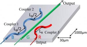 合波器の構造