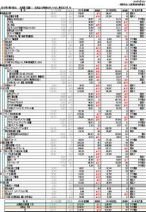 表1光産業の国内生産額