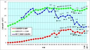 2013年度の光産業国内生産額・全出荷額はプラス成長の見込み