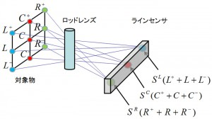 垂直方向の情報を併せ持った水平方向の1次元情報が得られる