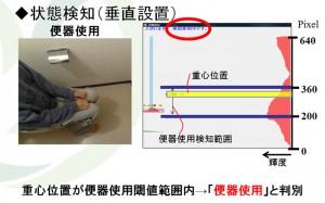 トイレ使用状態の検出