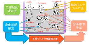 ヘリウム衝突によって誘起されるタングステン表面および内部の各種現象と,それを解明するための各種シミュレーション手法