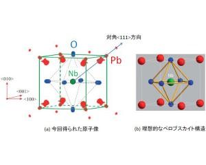 原研ら,蛍光X線ホログラフィー法によりリラクサー強誘電体の局所構造の3次元可視化に成功
