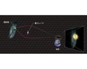東大,重力レンズを生み出す銀河を発見
