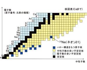 東工大ら,中性子が多い原子核に現れる特異構造を解明