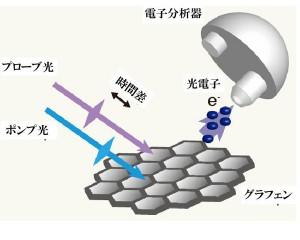東大ら,グラフェンの電子の質量がゼロに相当する状態を直接観測することに成功