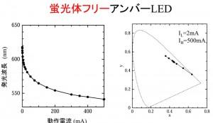 アンバーLEDにおける動作電流と発光色の関係(提供:小豆畑研究室)