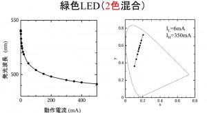 緑色LEDにおける動作電流と発光色の関係(提供:小豆畑研究室)