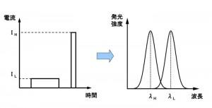 電流の強度とパルス幅により発光波長が変化する(提供:小豆畑研究室)
