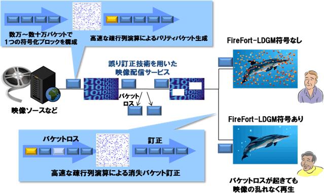 NTT,W杯のSHVパブリックビューイングにブラジル-日本間のIP伝送技術を提供