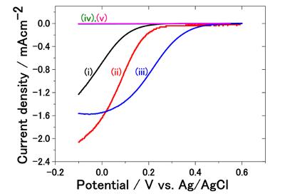 NIMSら,窒化ホウ素薄膜の酸素還元触媒としての可能性を実証