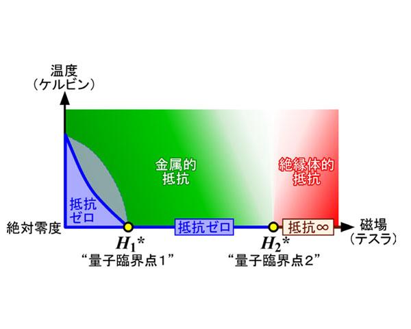東工大ら,磁場中の高温超伝導現象の全貌を解明