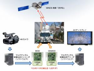 NICT,「きずな」で世界初の4K超高精細映像非圧縮伝送に成功