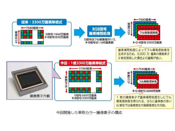 NHK,SHV用1億3,300万画素CMOSを開発