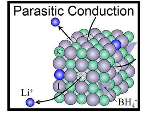 東北大,成形性・接触性に優れた全固体電池向けリチウムイオン伝導体を開発