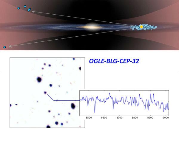 東大ら,銀河系外縁部の暗黒物質を探る新たな目印となる恒星を発見