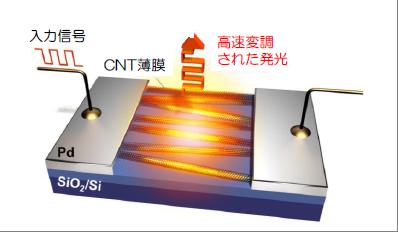 慶應大,シリコン上・超高速のカーボンナノチューブ発光素子開発に成功