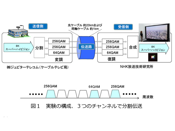 NHK,国内最大のケーブルテレビ施設でSHVの伝送実験に成功