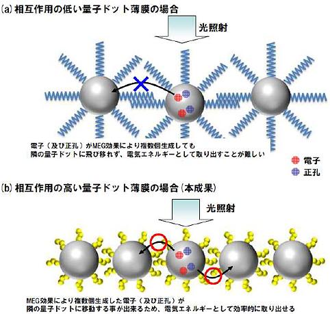 富士フイルムら,量子ドット薄膜による高効率な光電変換を実現