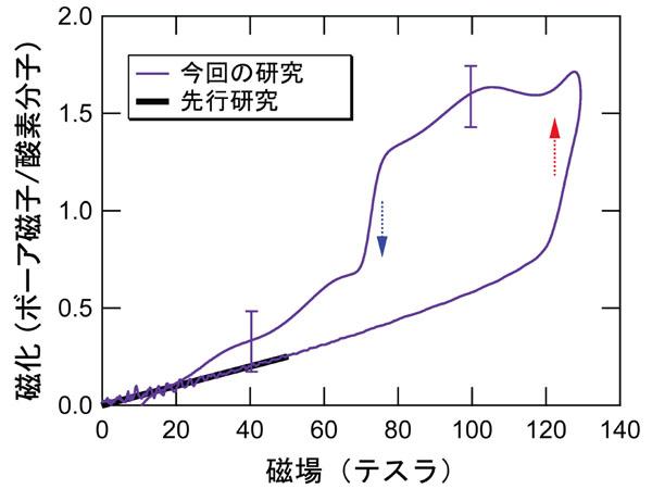 東大と岡山大,超強磁場中で固体酸素の新しい相を発見