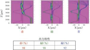 試作した合波器はRGB共に高い出力特性を示した