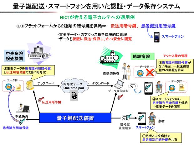 NICT,量子暗号とスマートフォンを組み合わせた認証・データ保存システムを開発
