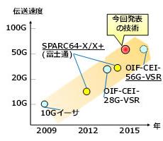 富士通,世界最高速となるCPU間通信向け56Gb/s受信回路を開発