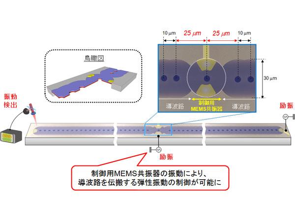NTT,フォノン伝搬の電気的制御に初めて成功